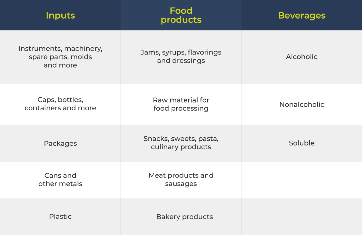 List of inputs, food products and beverages most imported to Ecuador