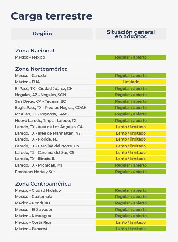 Situación general en aduanas para cruce de cargas en México, en la Zona Norteamérica y en Centroamérica